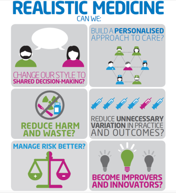 how do we practice realistic medicine